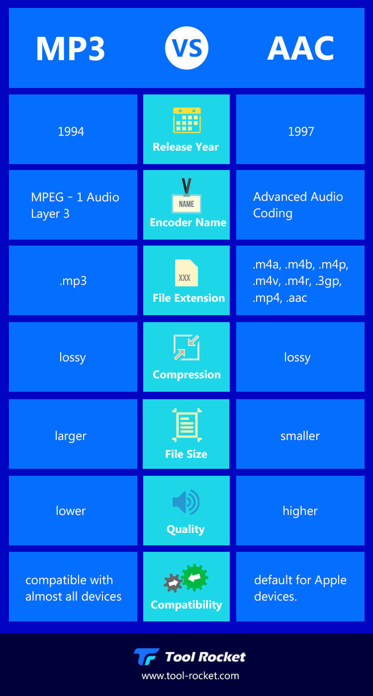 MP3 vs. AAC infographic